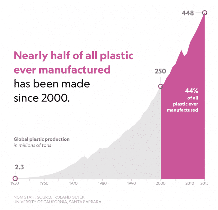 plastic production increasing