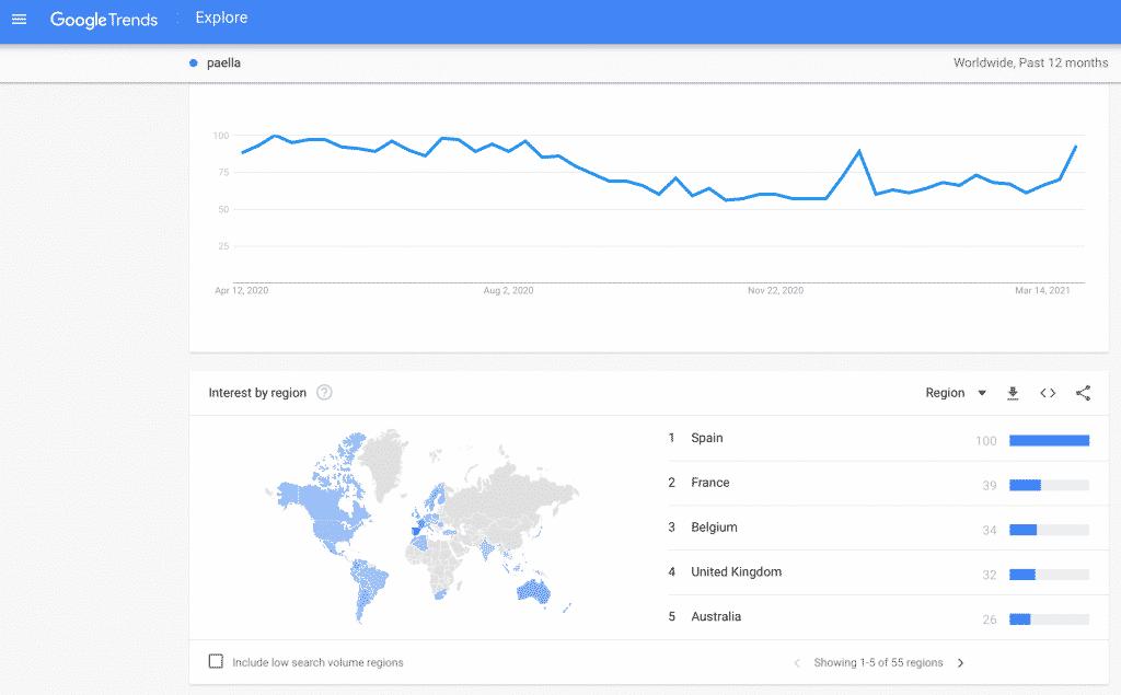 google trends paella min LEaF Translations